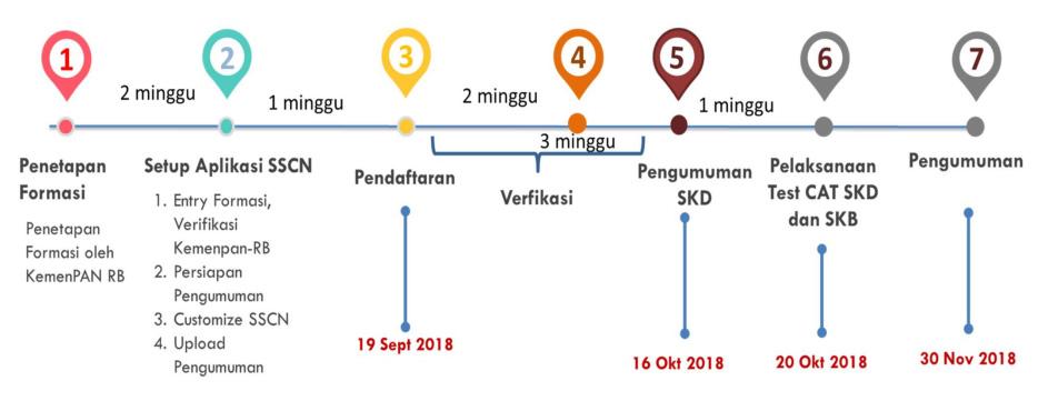 Jadwal Pendaftaran CPNS Kabupaten Agam 2018