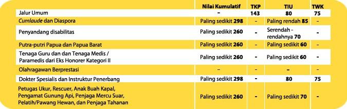 Nilai Passing Grade CPNS 2018