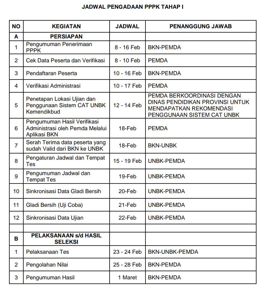 Jadwal PPPK 2019