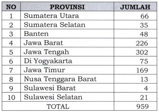 Lokasi Kebutuhan Seleksi SDM Pelaksana PKH Tahun 2019